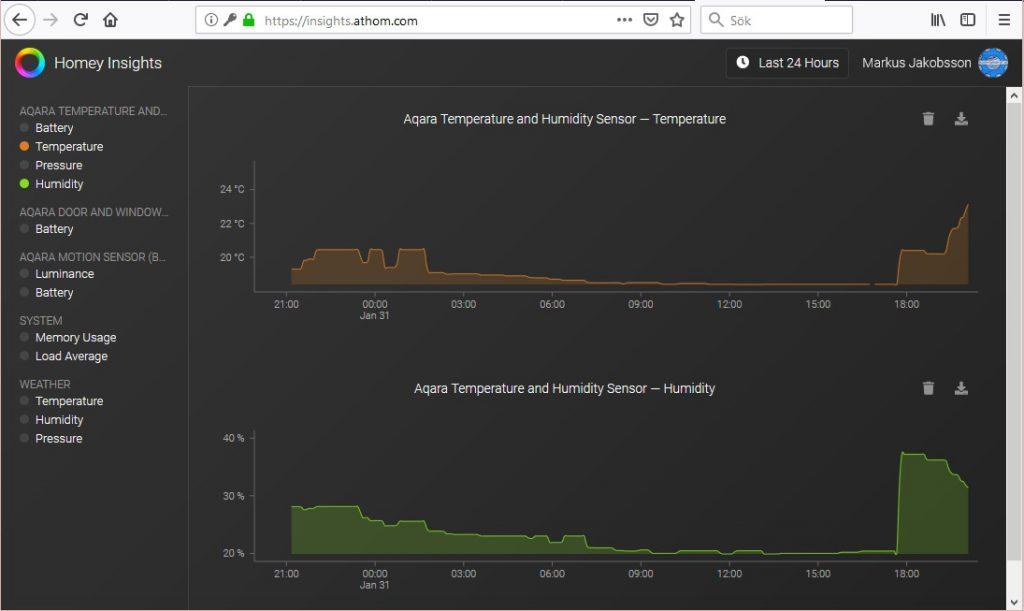 Hittade idag en sida som visar grafer från mina temperatursensorer