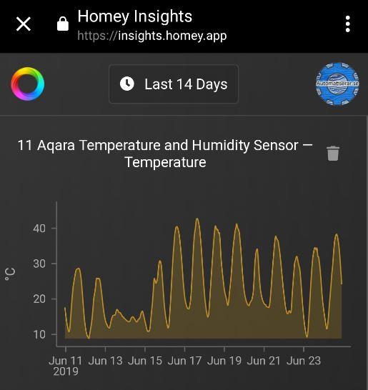 Homey Insights med aqara