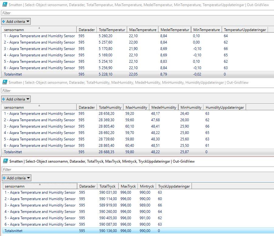 Jag har nu kört ett test med 6 st Aqara sensorer intill varandra, 595 avläsningar och snitt från respektive sensortyp