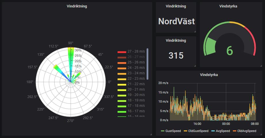 Presentation av oregons vindsensor i grafana