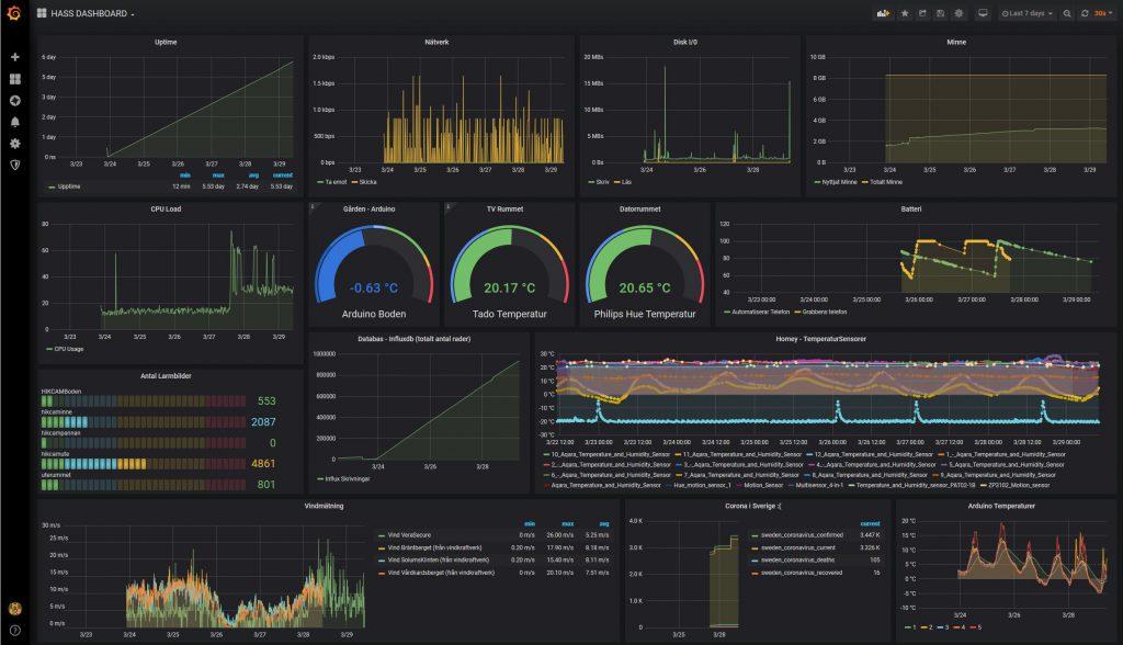 HASS.IO dashboard med Grafana grafer