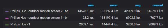 Skillnaden mellan max och min LUX