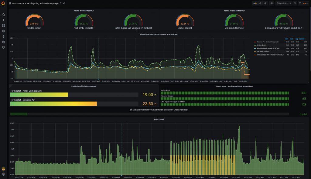 Detaljerad grafana graf över Ambi climate och Xiaomi Aqara